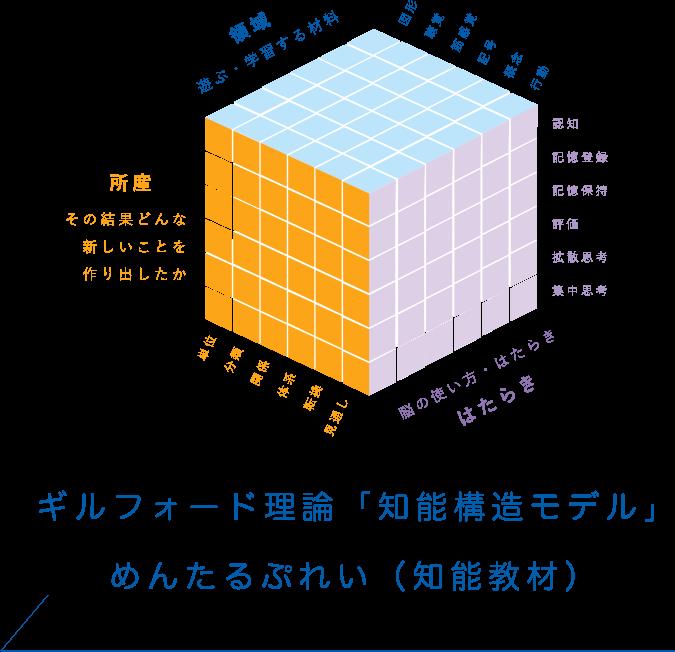 ギルフォード理論「知能構造モデル」